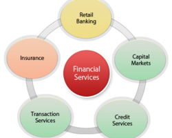 Finančné služby